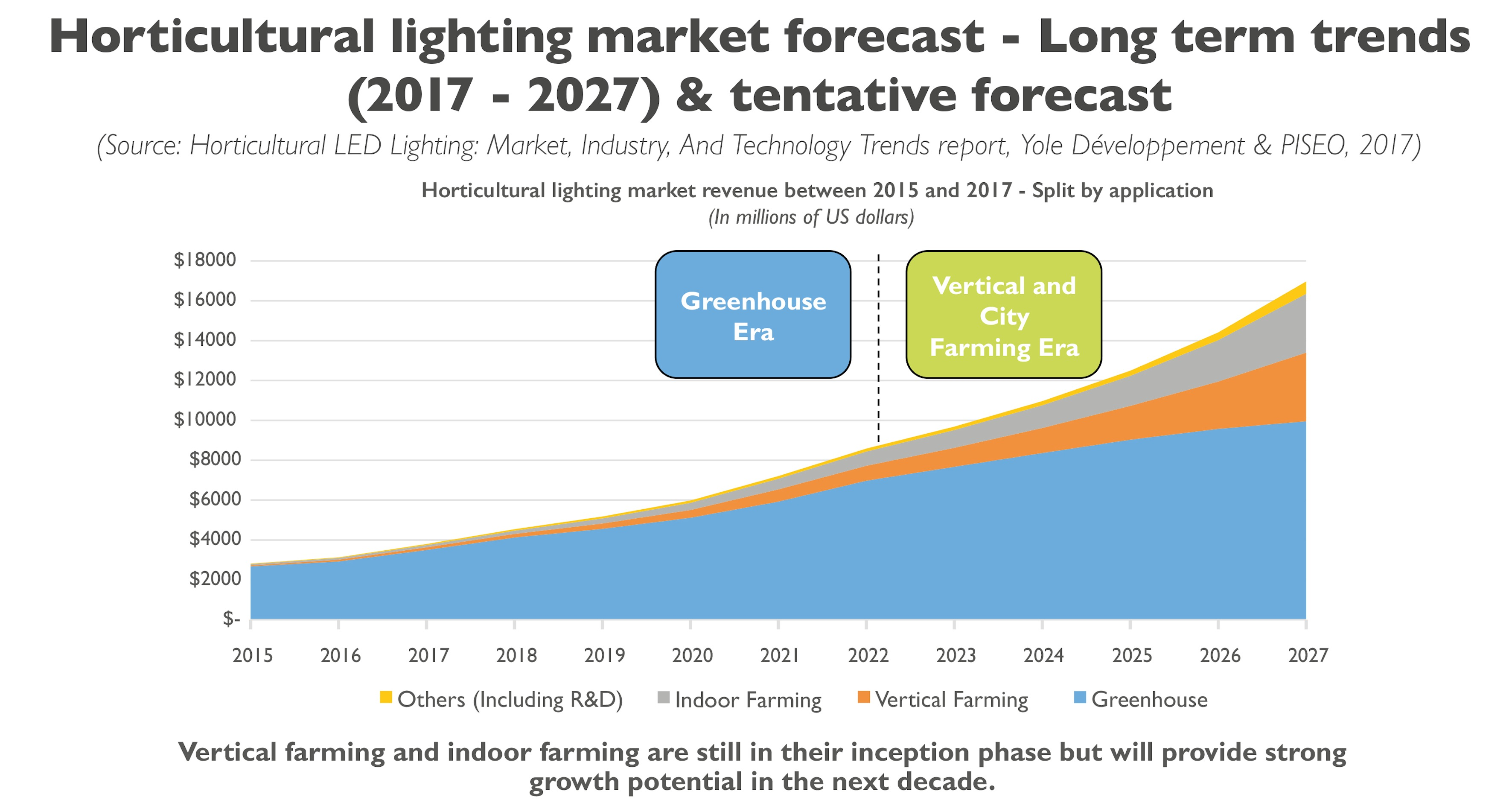 Horticultural LED market: is Amazon showing the way?