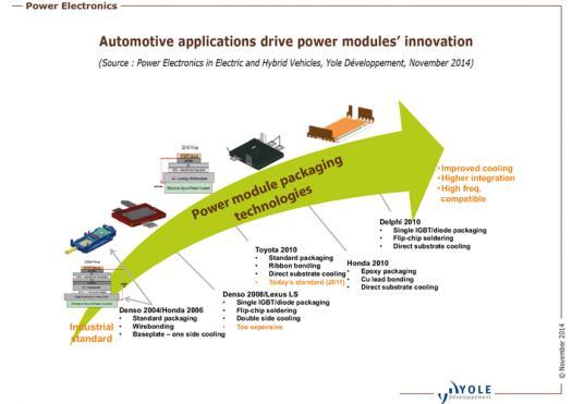 An analysis of ga16de powered cars